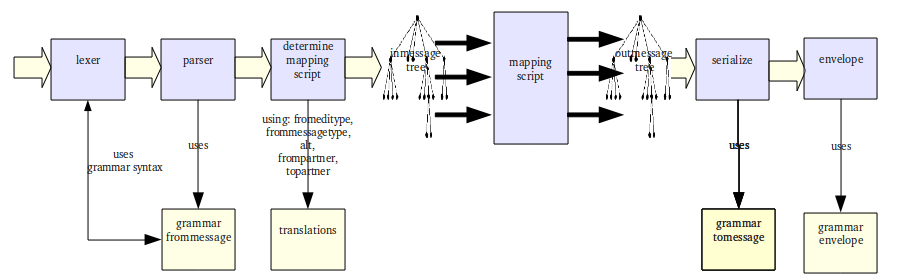 How Translation Works Bots Open Source Edi Translator - Edi mapping